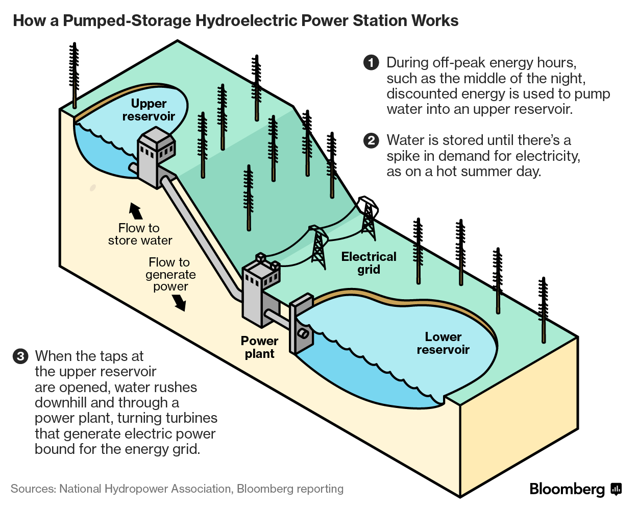 bloomberg-coalhydro-1495739763781.png