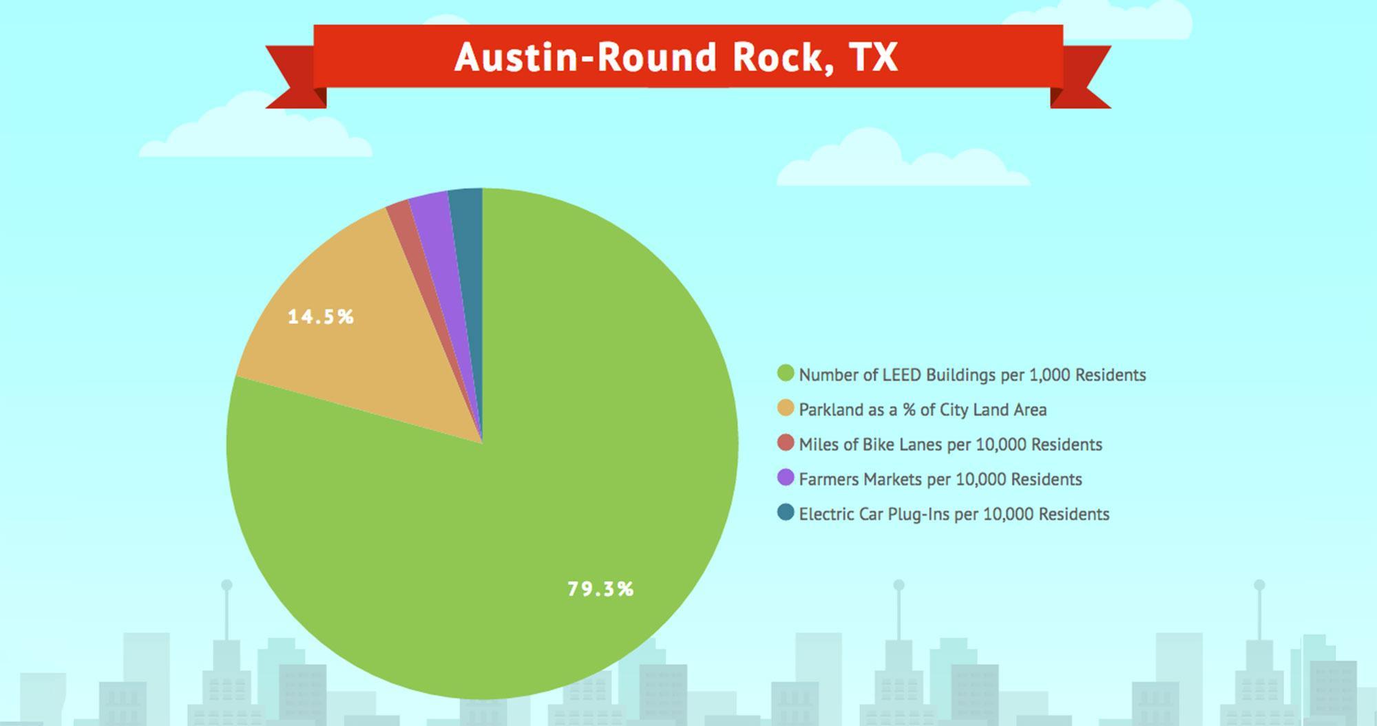 Austin-Round-Rock-TX-RESIZE-1493139280619.jpg