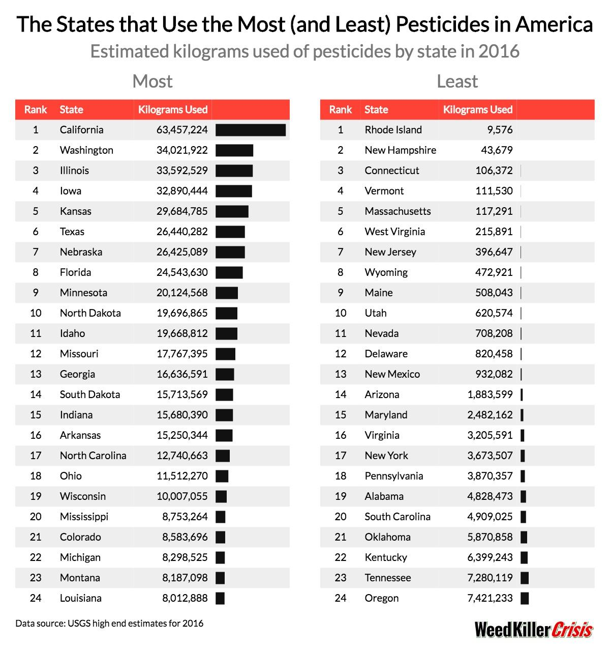 States-Most-Least-Pesticides-1554909597251.jpg