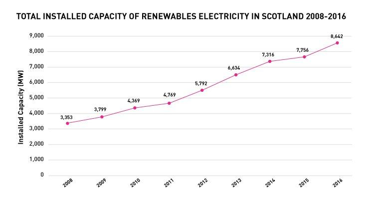 scotland-renewables-1496683625139.jpg