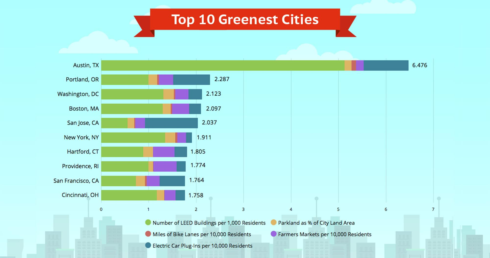 Top-10-Greenest-Cities-RESIZE-1493138542881.jpg