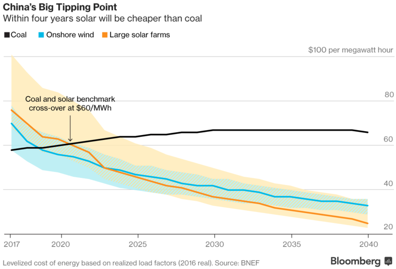 bloomberg-solar-costs-1498069581976.png