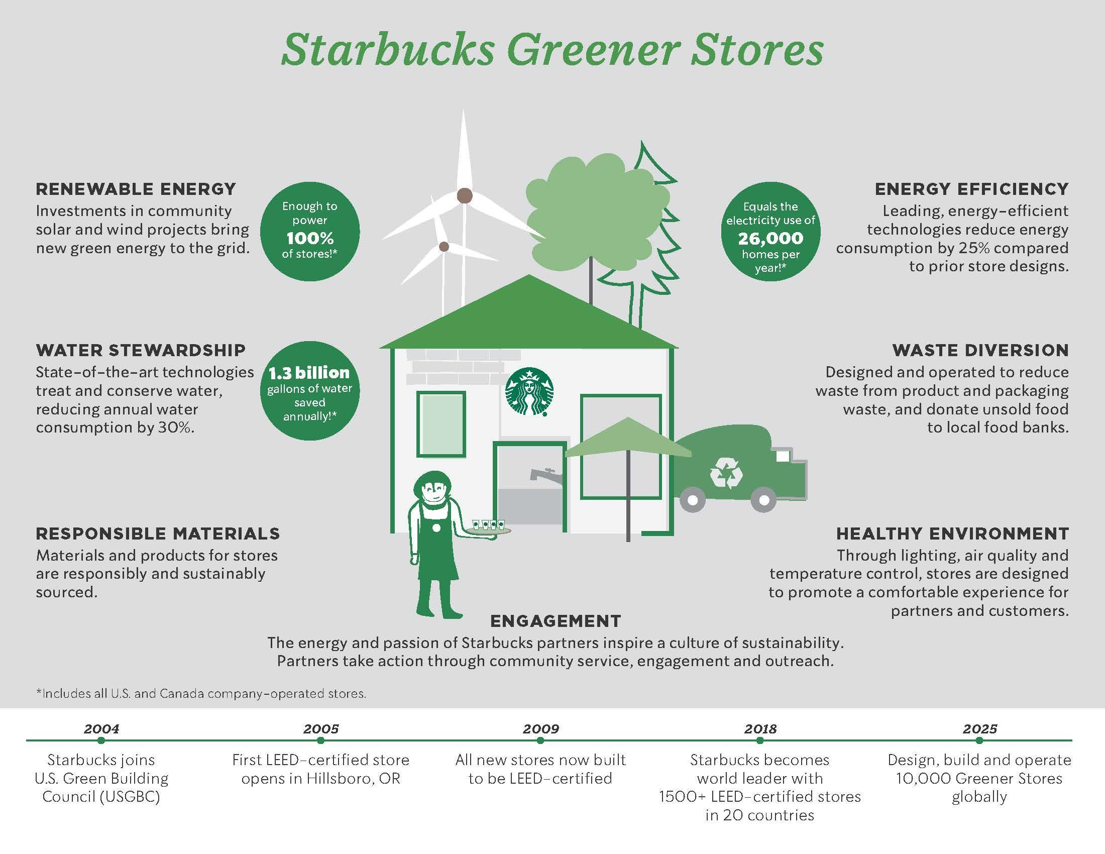 Starbucks_Greener_Stores-1537212339658-1537212341665.jpg