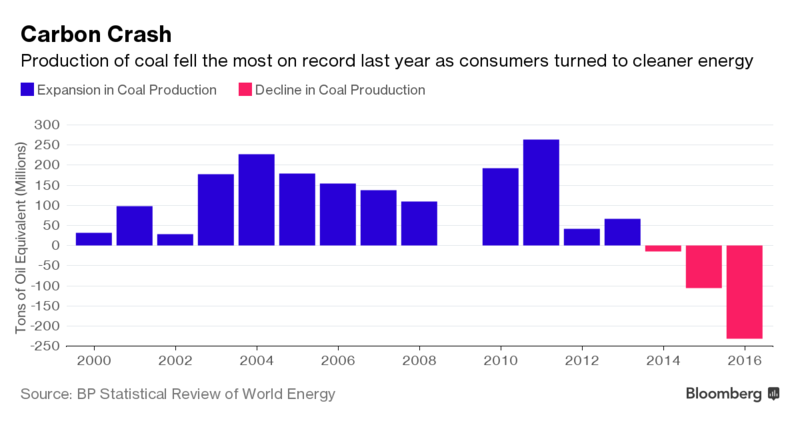 carbon_crash_bloomberg-1497462731819.png